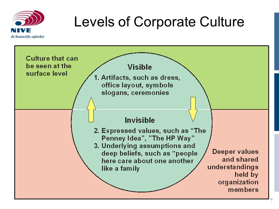 Levels of Corporate Culture
