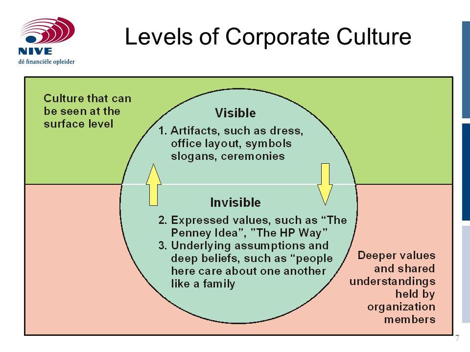 Levels of Corporate Culture