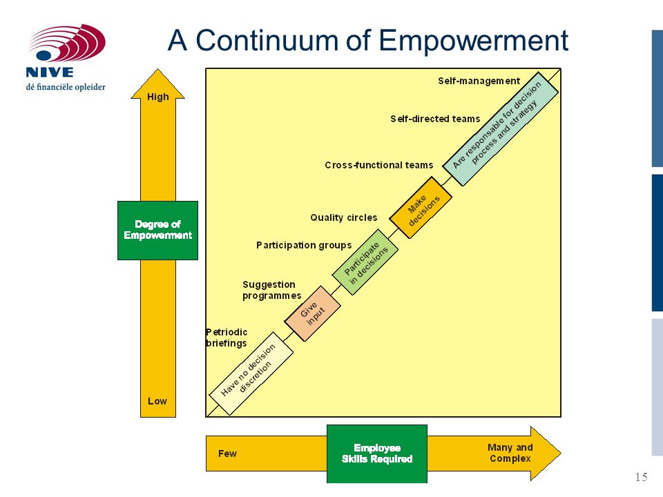 A Continuum of Empowerment