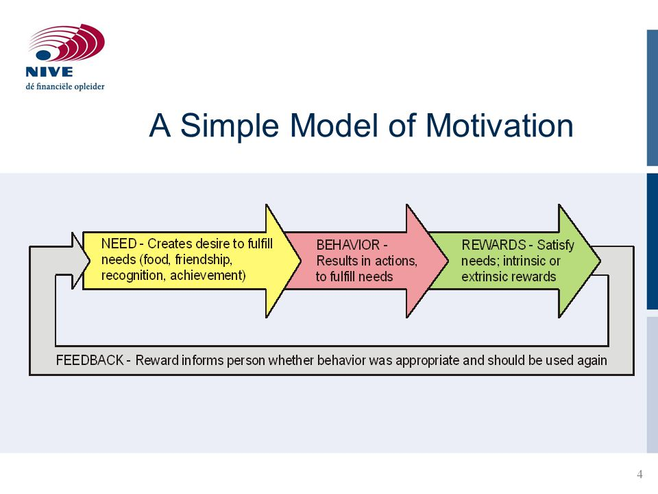 A Simple Model of Motivation