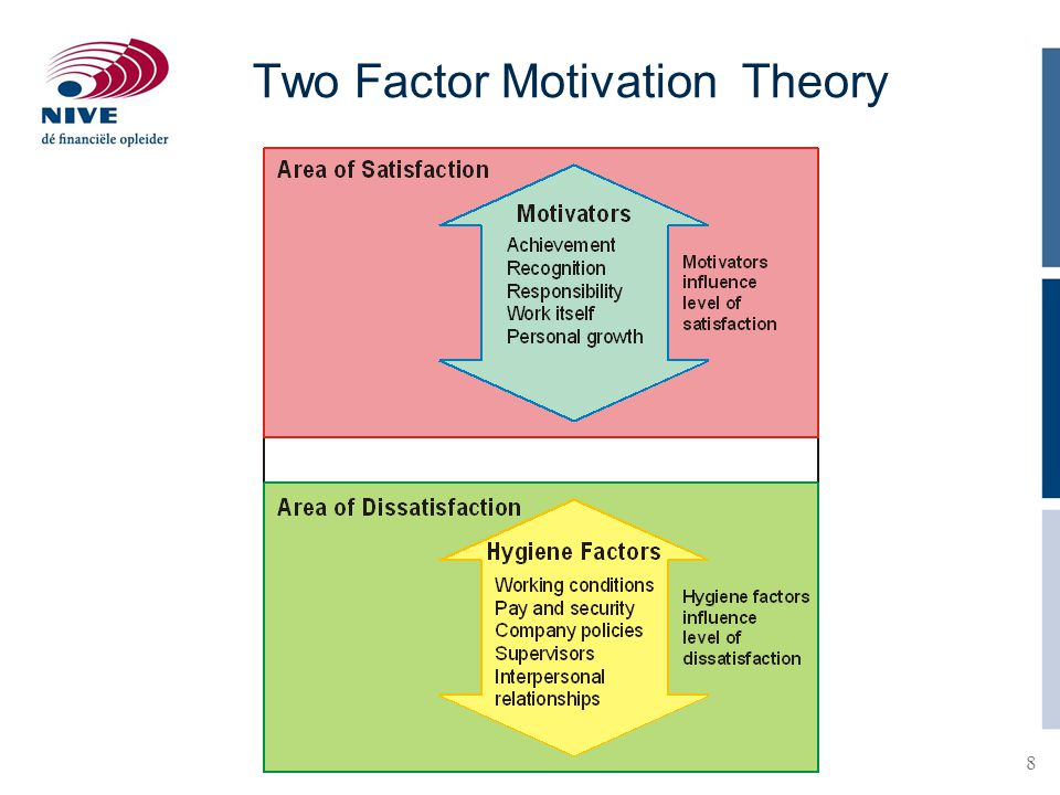 Two Factor Motivation Theory