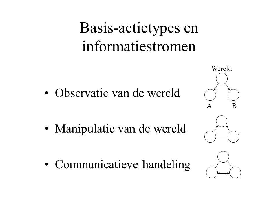Basis-actietypes en informatiestromen