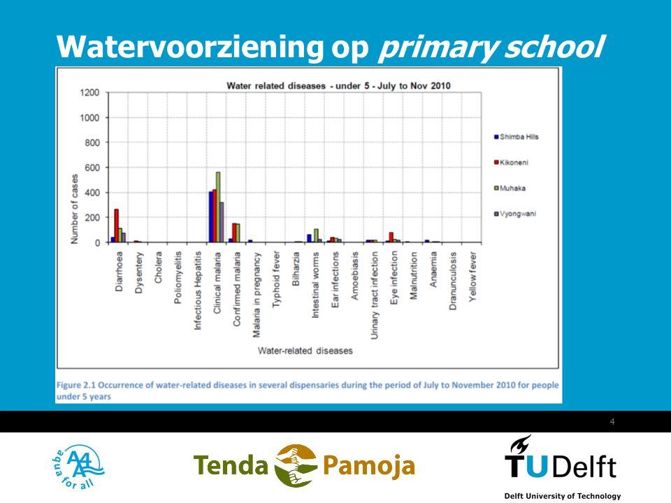 Watervoorziening op primary school