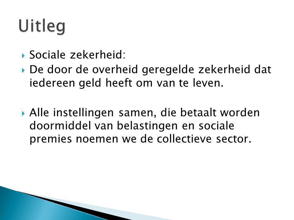 Uitleg Sociale zekerheid: