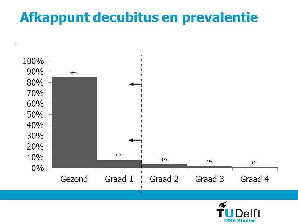 Afkappunt decubitus en prevalentie