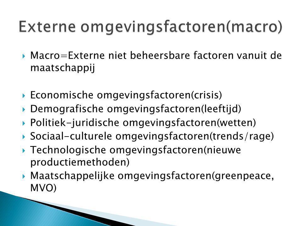 Externe omgevingsfactoren(macro)
