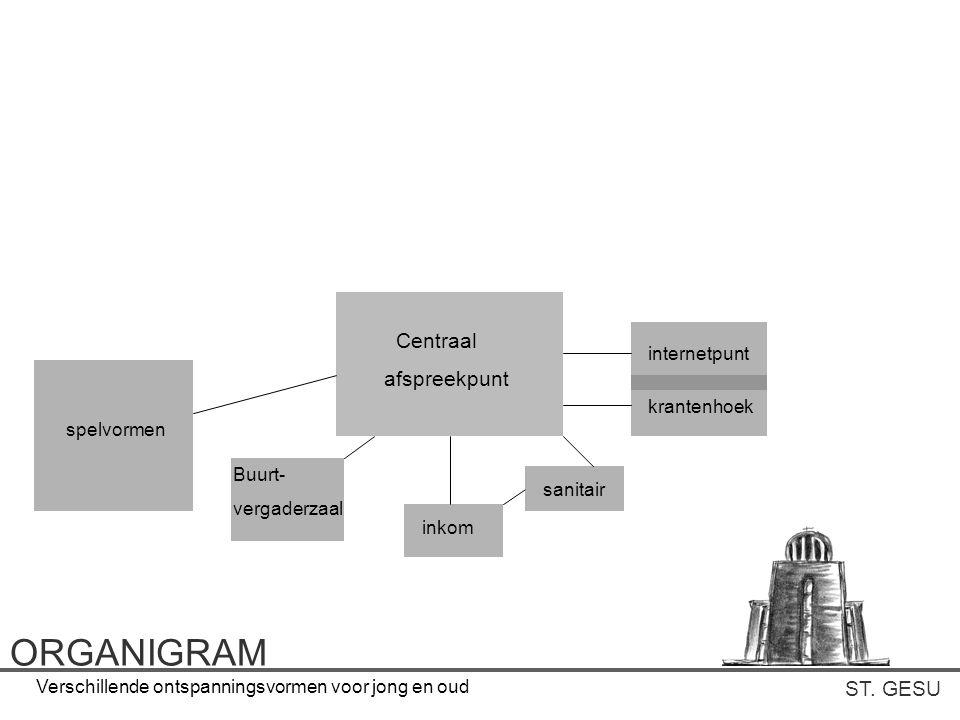 ORGANIGRAM Centraal afspreekpunt ST. GESU internetpunt krantenhoek
