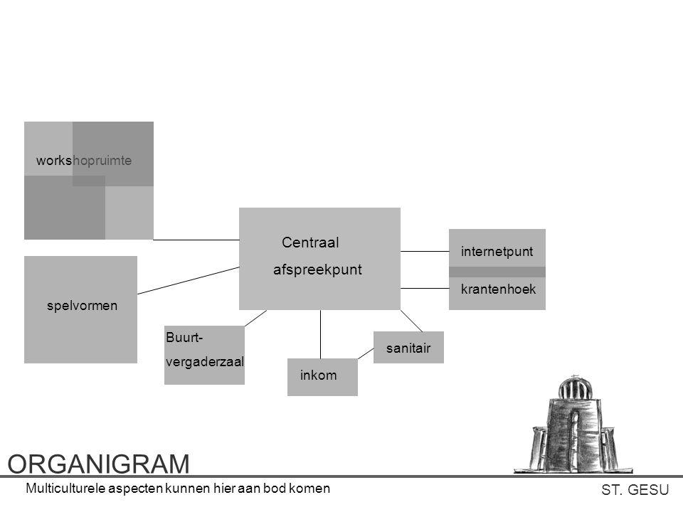 ORGANIGRAM Centraal afspreekpunt ST. GESU workshopruimte internetpunt