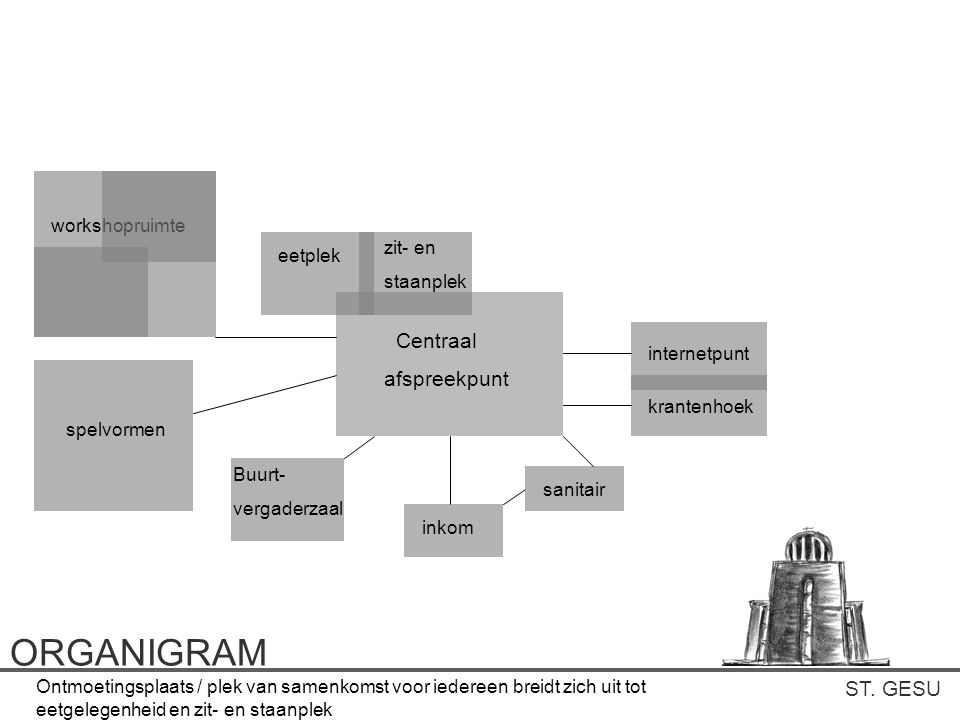 ORGANIGRAM Centraal afspreekpunt ST. GESU workshopruimte zit- en