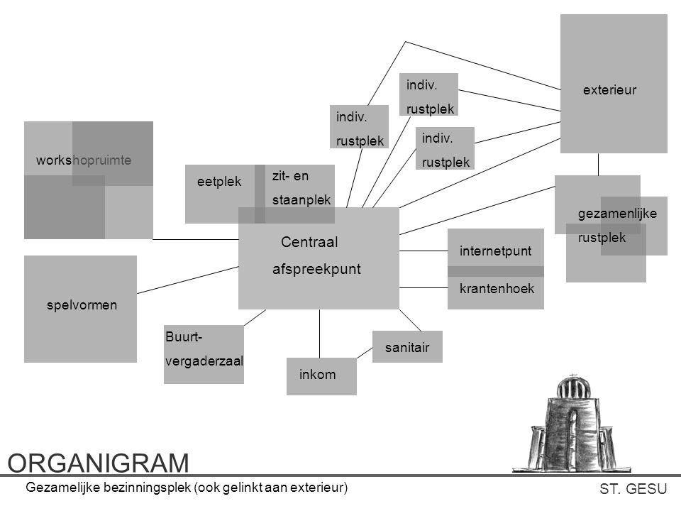 ORGANIGRAM Centraal afspreekpunt ST. GESU indiv. exterieur rustplek