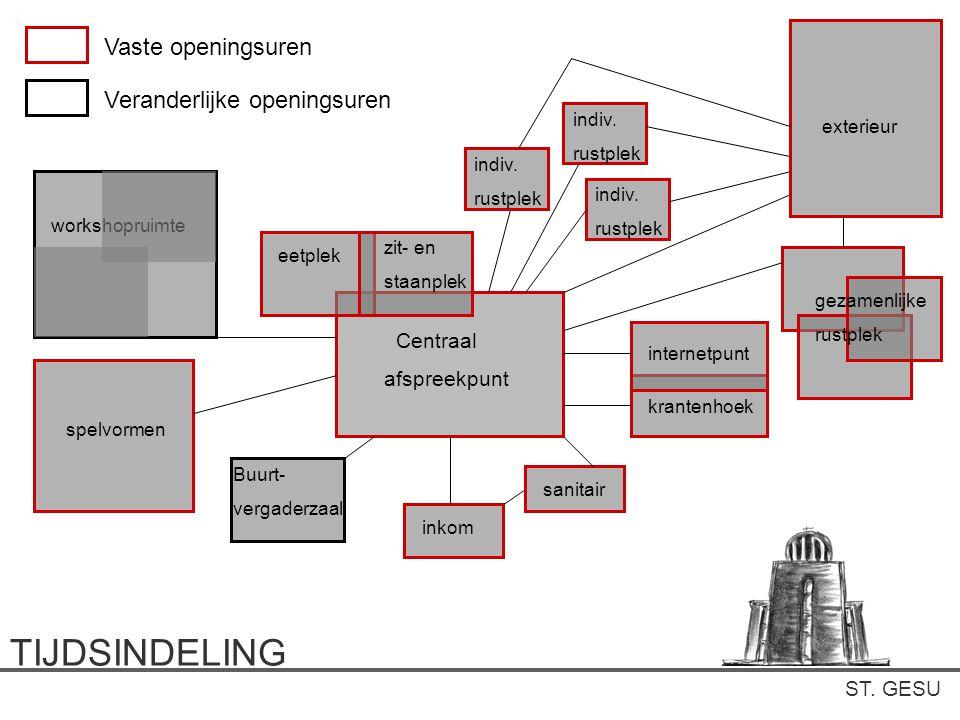 TIJDSINDELING Vaste openingsuren Veranderlijke openingsuren Centraal