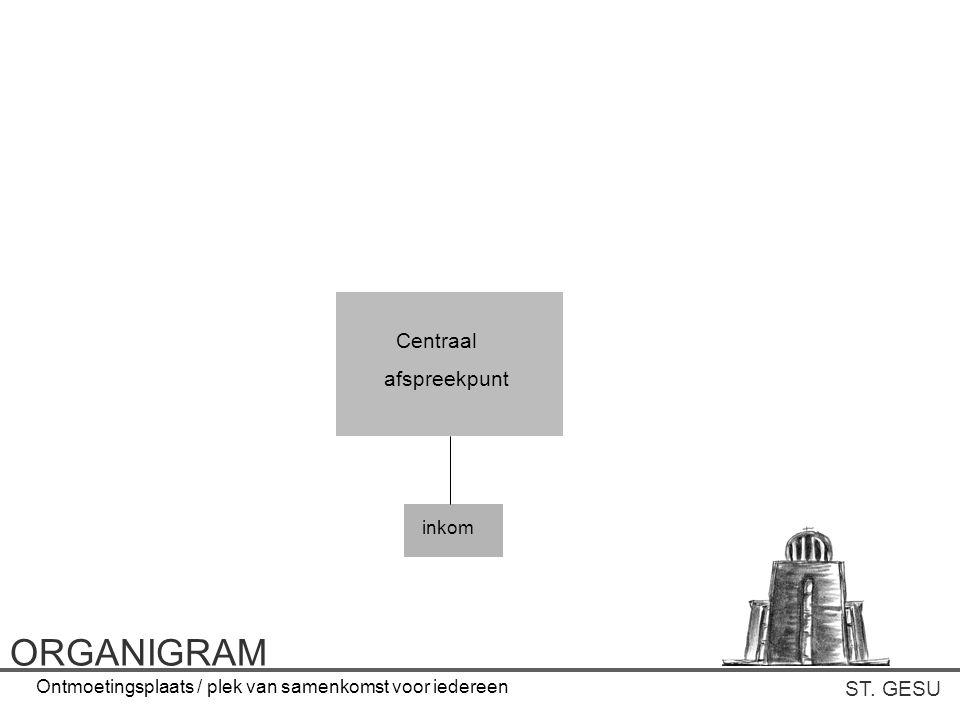 ORGANIGRAM Centraal afspreekpunt ST. GESU inkom