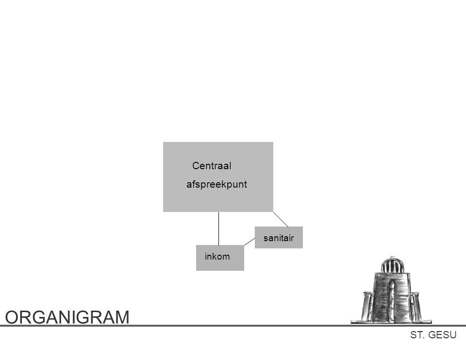 Centraal afspreekpunt sanitair inkom ORGANIGRAM ST. GESU
