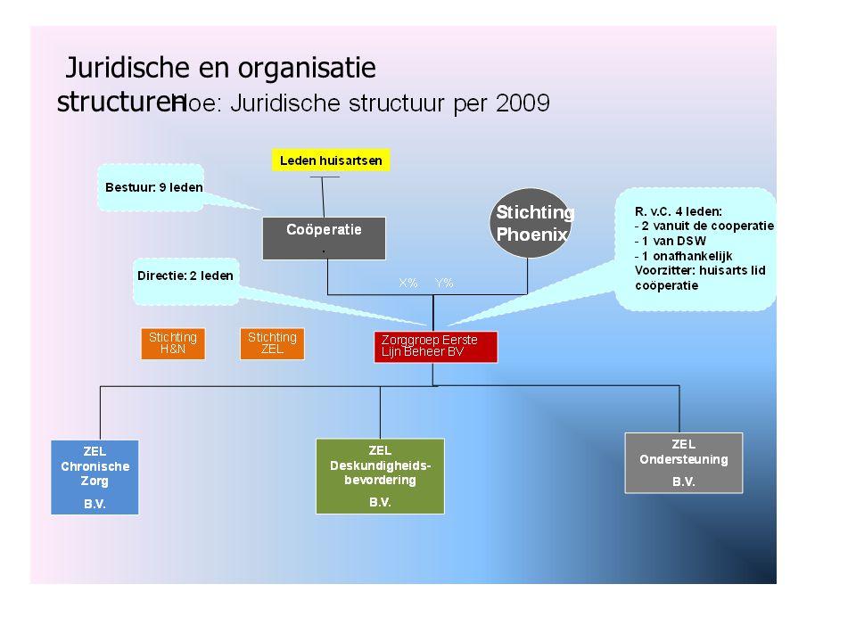 Juridische en organisatie structuren