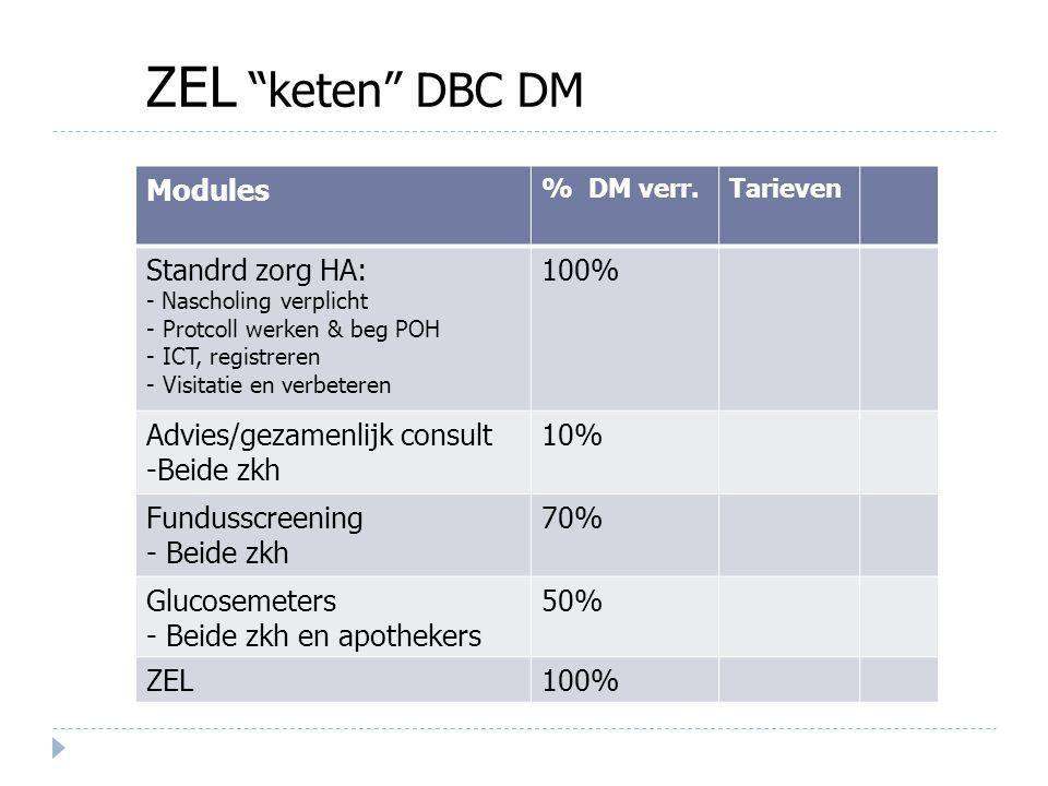 ZEL keten DBC DM Modules Standrd zorg HA: 100%