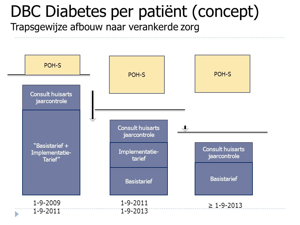 DBC Diabetes per patiënt (concept) Trapsgewijze afbouw naar verankerde zorg