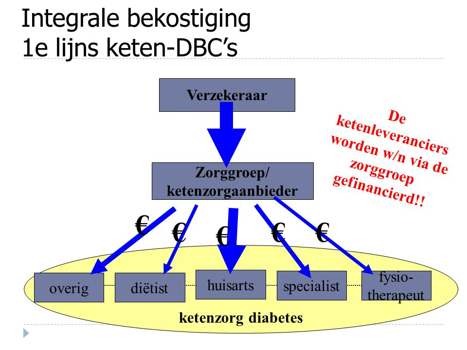 Integrale bekostiging 1e lijns keten-DBC's