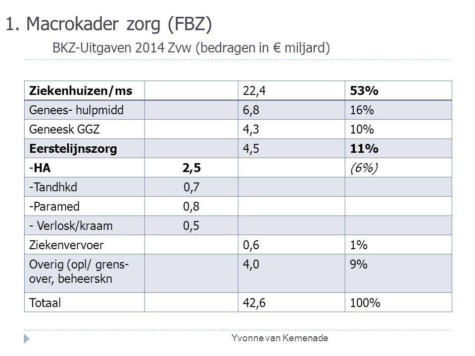 1. Macrokader zorg (FBZ) BKZ-Uitgaven 2014 Zvw (bedragen in € miljard)