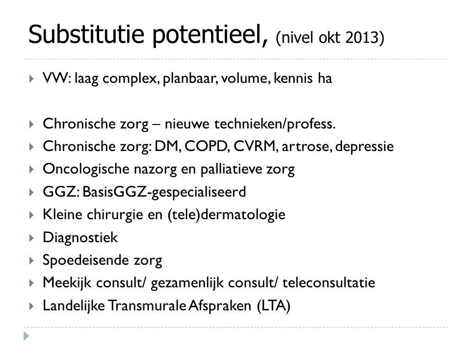 Substitutie potentieel, (nivel okt 2013)