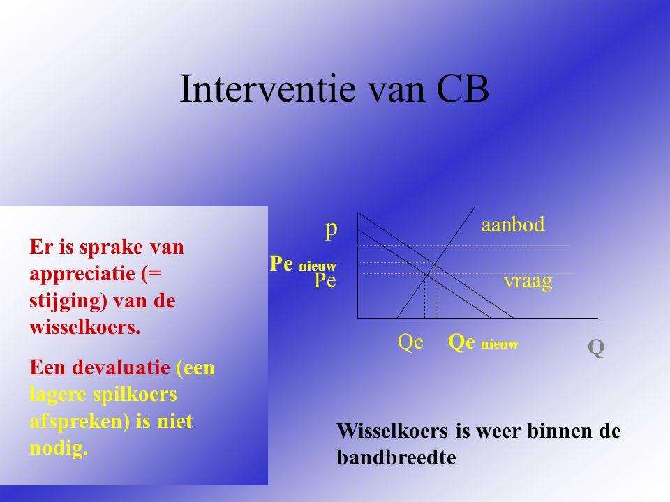 Interventie van CB p aanbod