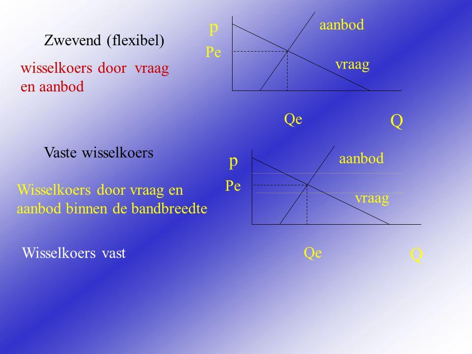p Q p Q aanbod Zwevend (flexibel) Pe vraag