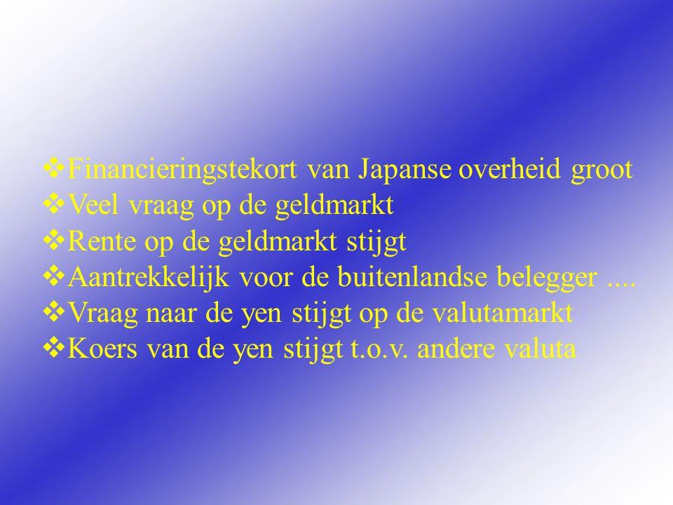 Financieringstekort van Japanse overheid groot