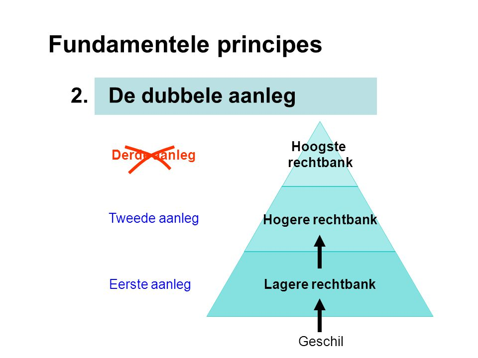 Fundamentele principes