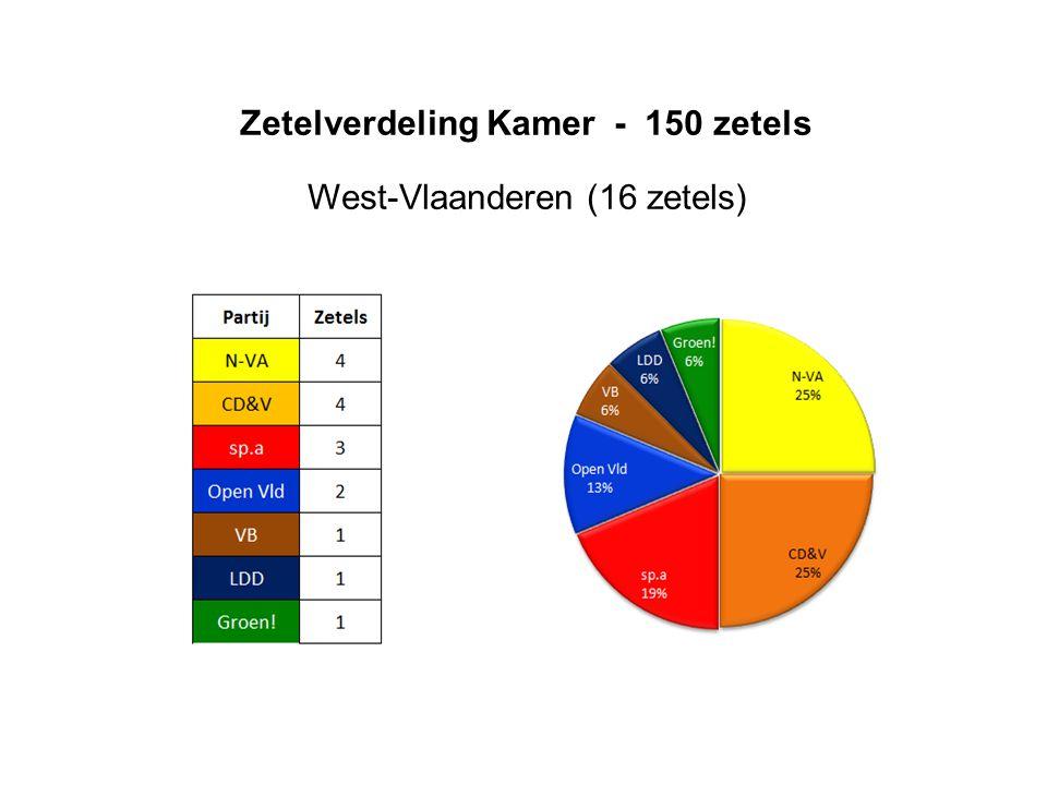 West-Vlaanderen (16 zetels)