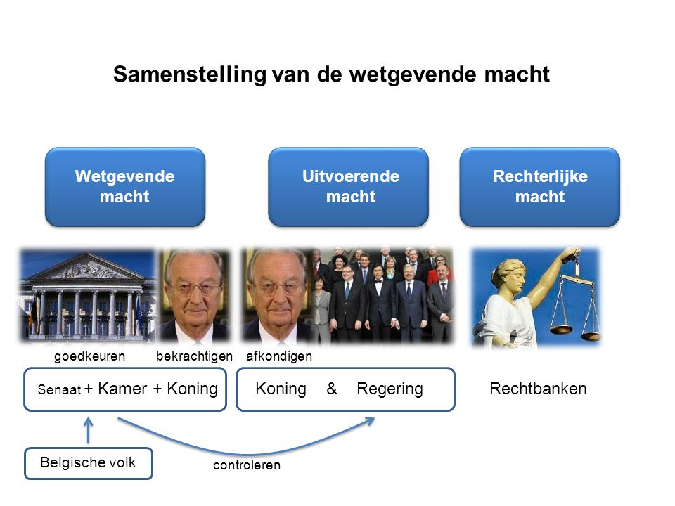 Samenstelling van de wetgevende macht