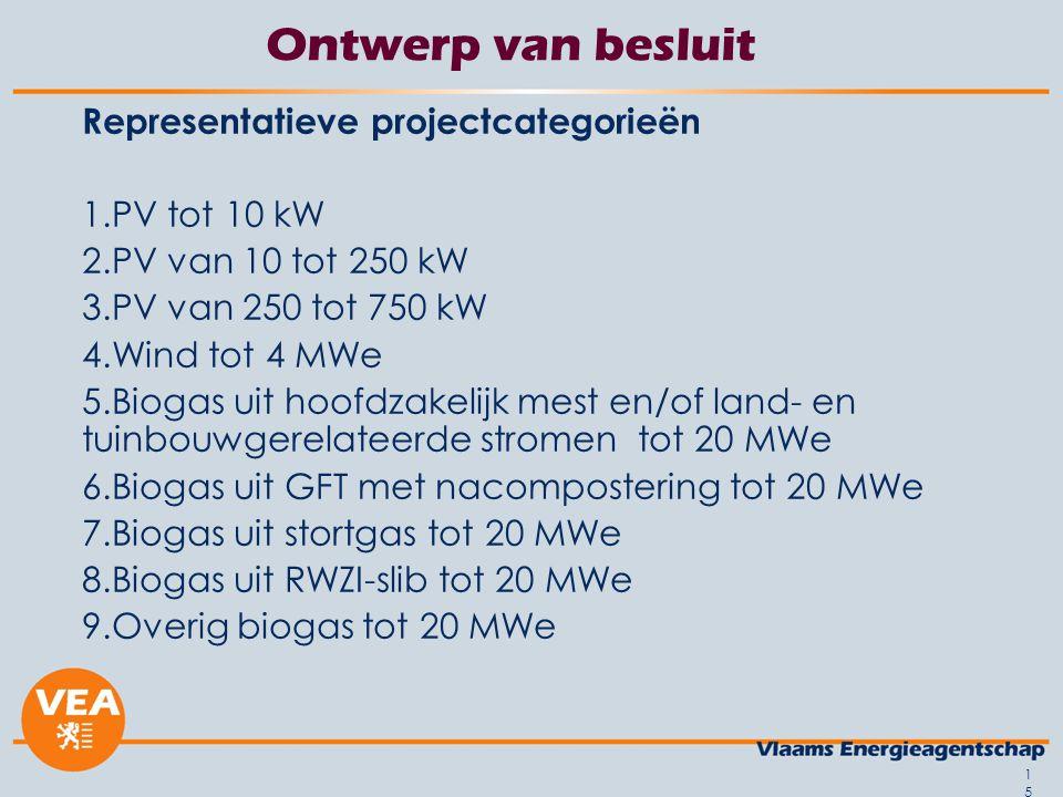 Ontwerp van besluit Representatieve projectcategorieën PV tot 10 kW