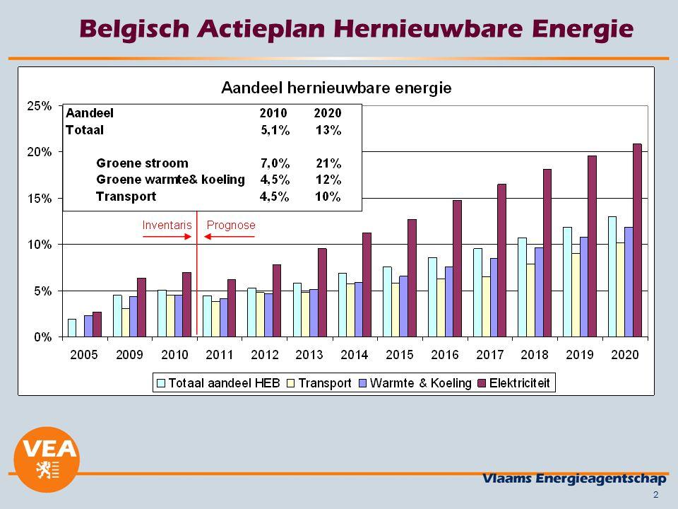 Belgisch Actieplan Hernieuwbare Energie