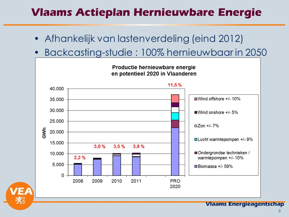 Vlaams Actieplan Hernieuwbare Energie