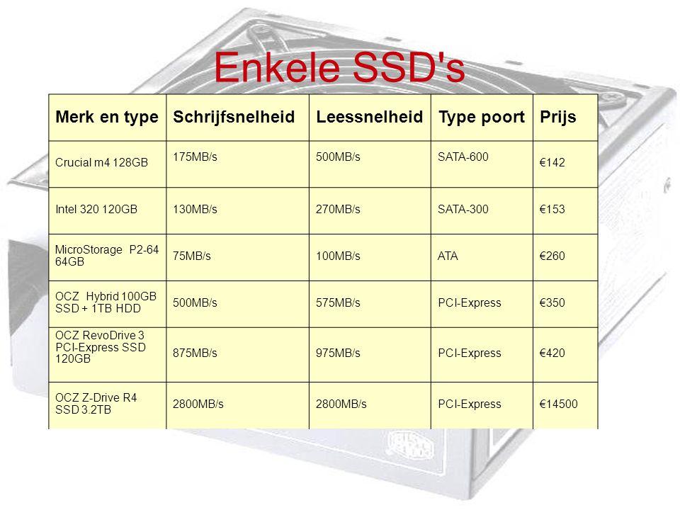 Enkele SSD s Merk en type Schrijfsnelheid Leessnelheid Type poort