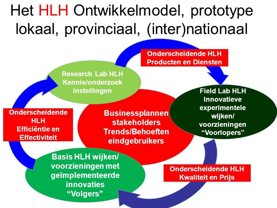 Het HLH Ontwikkelmodel, prototype lokaal, provinciaal, (inter)nationaal