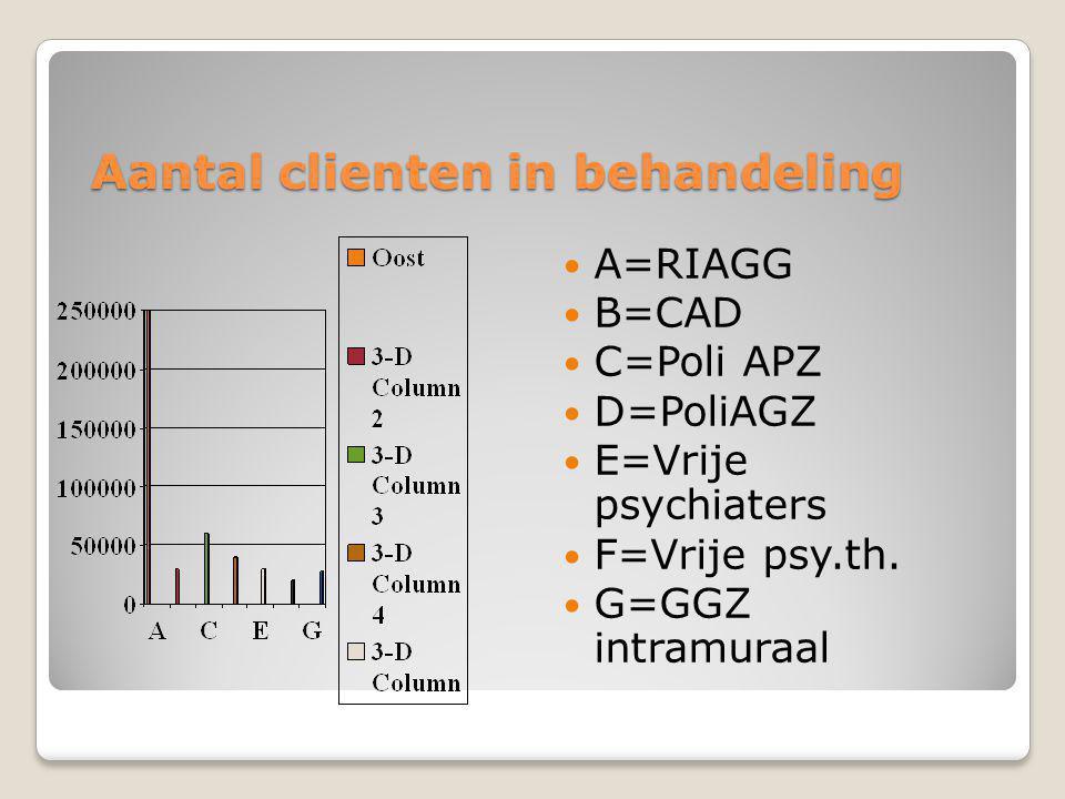 Aantal clienten in behandeling