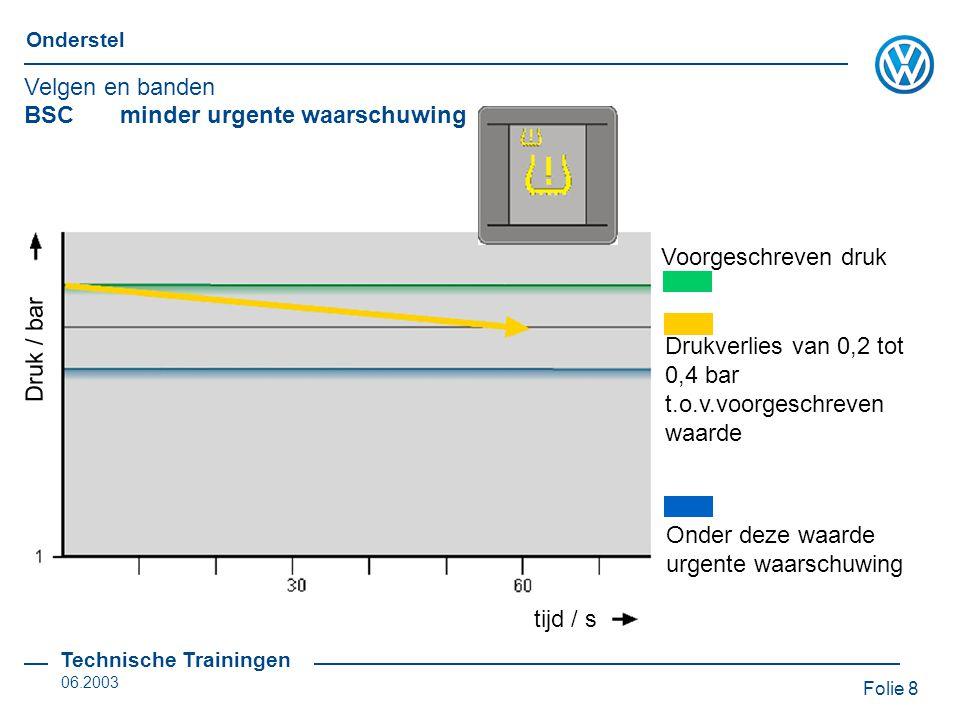 Velgen en banden BSC minder urgente waarschuwing. Voorgeschreven druk. Druk / bar. Drukverlies van 0,2 tot 0,4 bar t.o.v.voorgeschreven waarde.