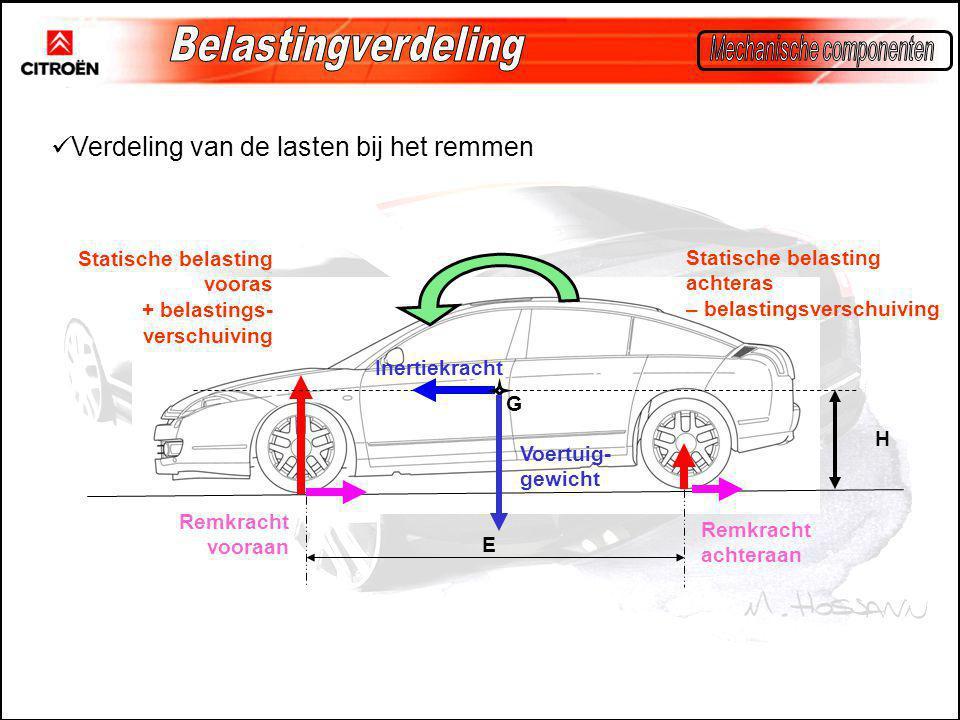 Belastingverdeling Mechanische componenten