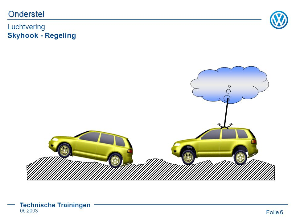 Luchtvering Skyhook - Regeling