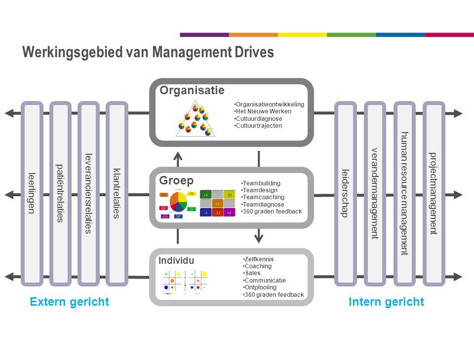 Werkingsgebied van Management Drives