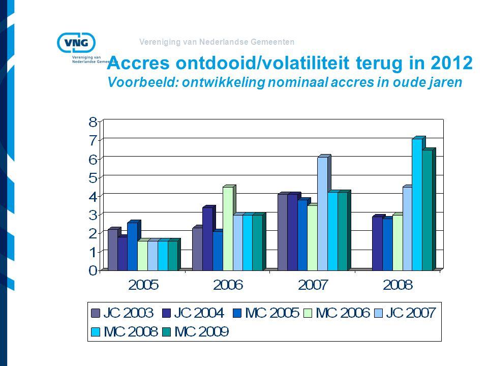 Accres ontdooid/volatiliteit terug in 2012 Voorbeeld: ontwikkeling nominaal accres in oude jaren