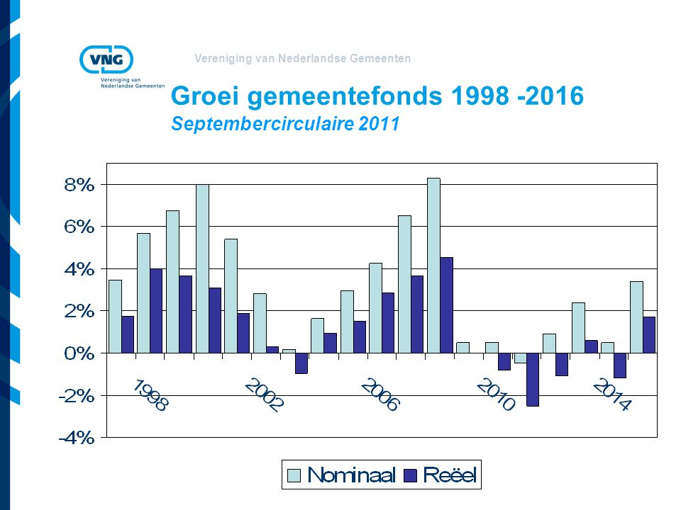 Groei gemeentefonds 1998 -2016 Septembercirculaire 2011