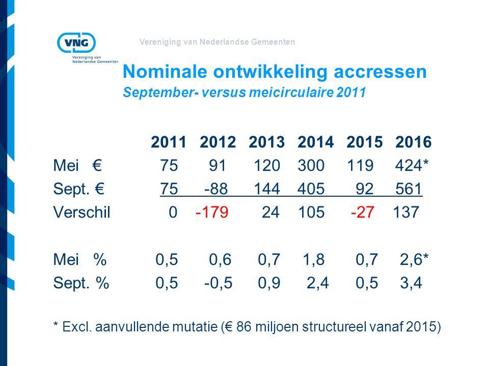 Nominale ontwikkeling accressen September- versus meicirculaire 2011