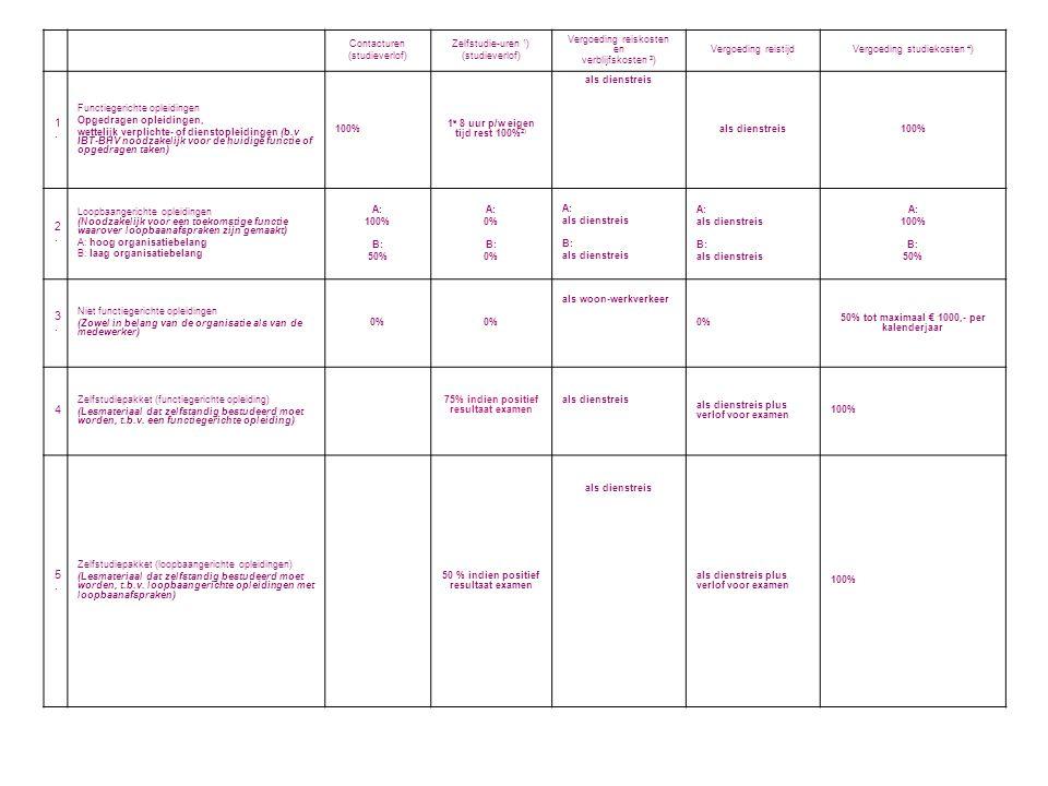 1. 2. 3. 4 5. Contacturen (studieverlof) Zelfstudie-uren 1)
