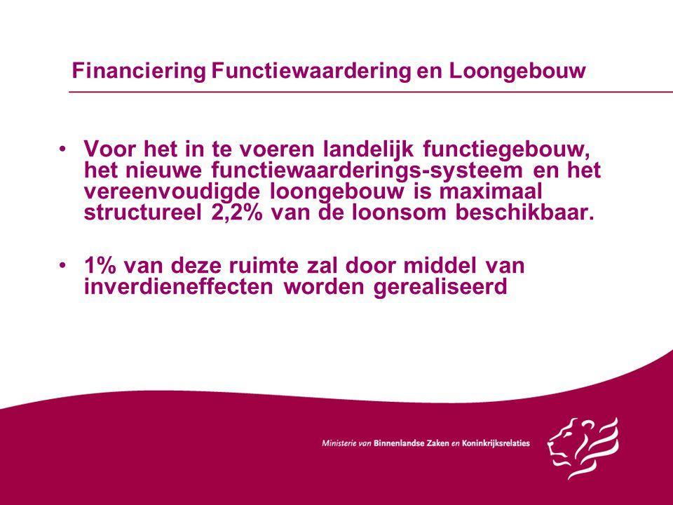 Financiering Functiewaardering en Loongebouw