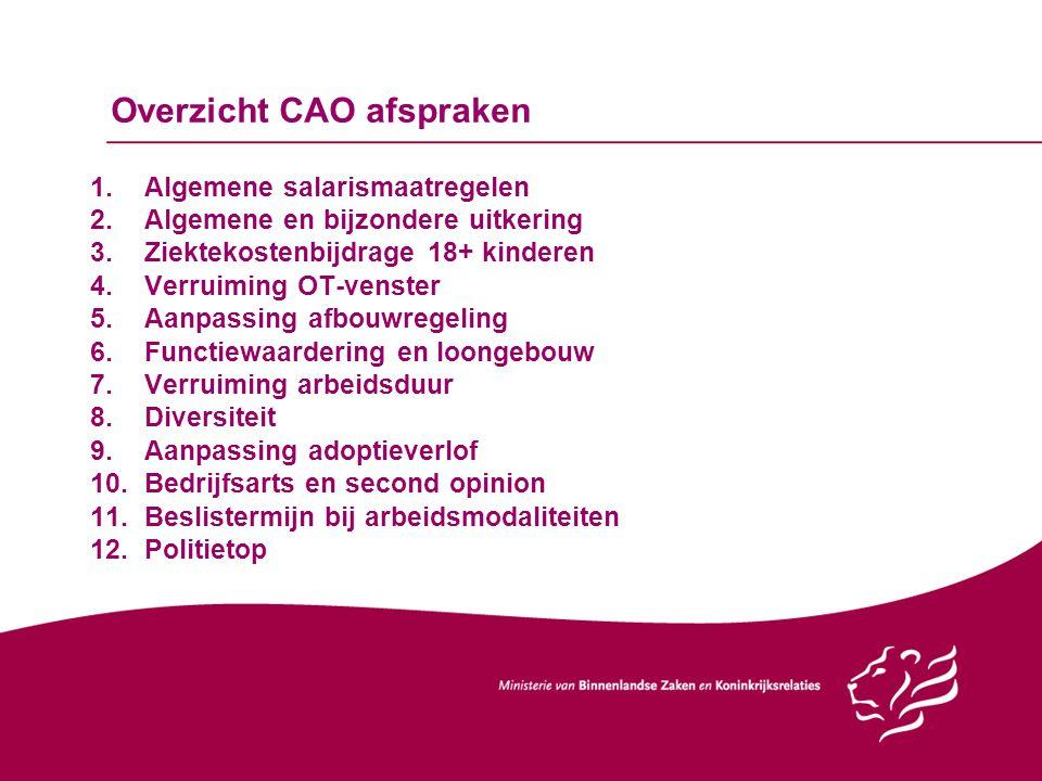 Overzicht CAO afspraken