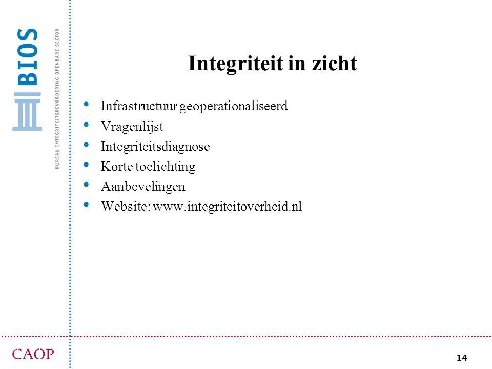 Integriteit in zicht Infrastructuur geoperationaliseerd Vragenlijst