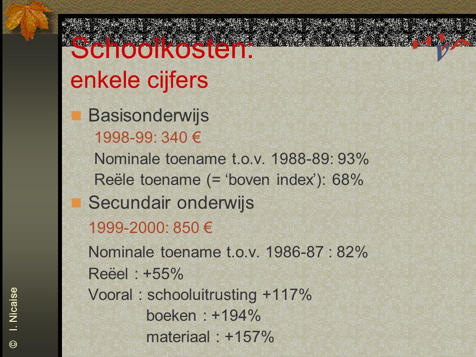 Schoolkosten: enkele cijfers