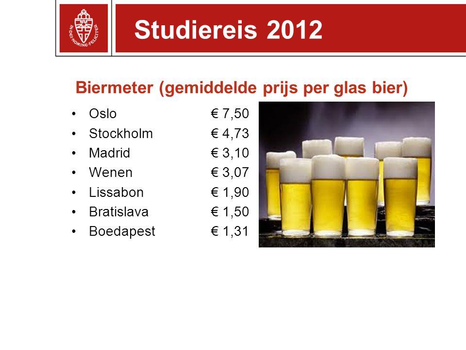 Biermeter (gemiddelde prijs per glas bier)