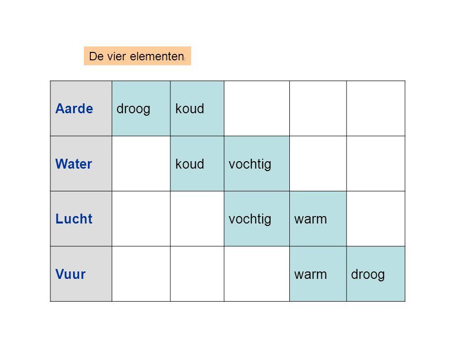 De vier elementen: Aarde droog koud Water vochtig Lucht warm Vuur