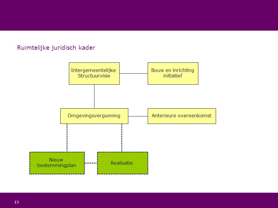 Ruimtelijke juridisch kader